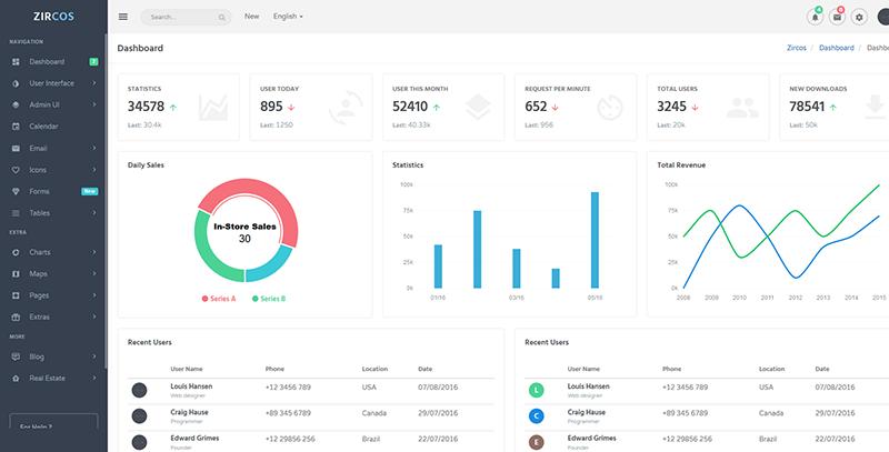 Zircos:多功能网站后台管理系统html5网页模板