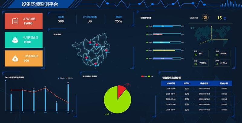 设备环境监测平台大数据可视化大屏界面网页html模板