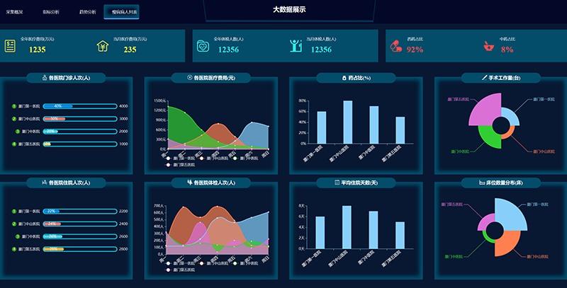 深色实用大数据可视化大屏界面网页html模板